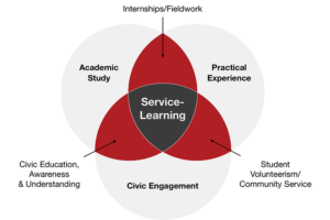 Service-Leearning Diagram