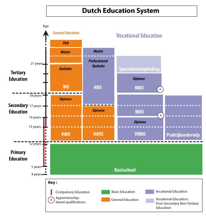 Higher Education Framework in Netherlands