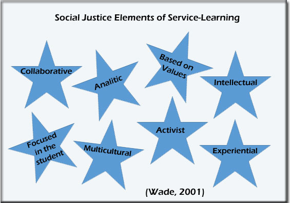 Social Justice elements of Service-learning
